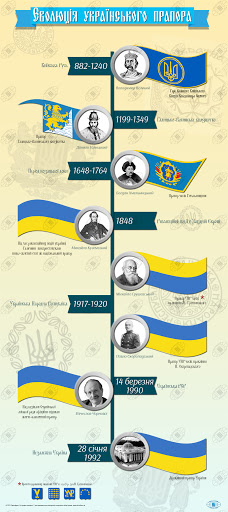 Evolution of the Ukrainian flag